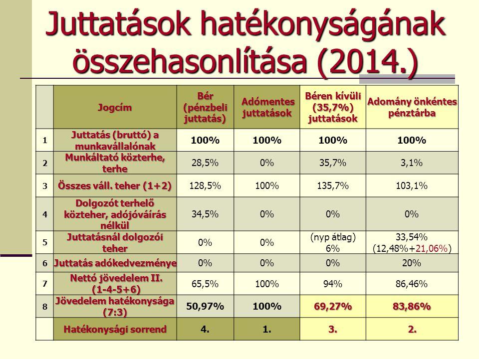 Juttatások hatékonyságának összehasonlítása (2014.)