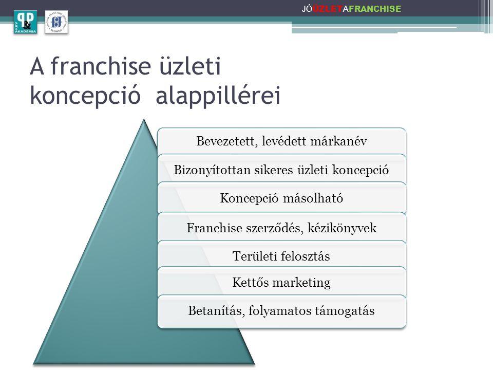 A franchise üzleti koncepció alappillérei