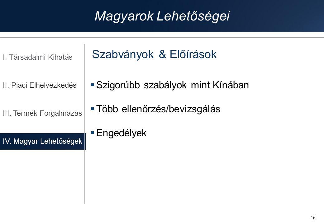 Magyarok Lehetőségei Szabványok & Előírások