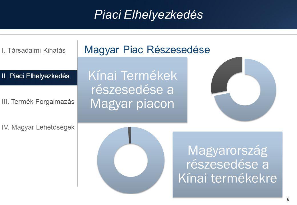 Piaci Elhelyezkedés Magyar Piac Részesedése I. Társadalmi Kihatás