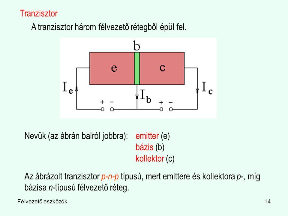 A tranzisztor három félvezető rétegből épül fel.