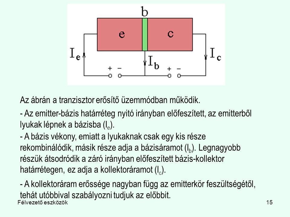 Az ábrán a tranzisztor erősítő üzemmódban működik.