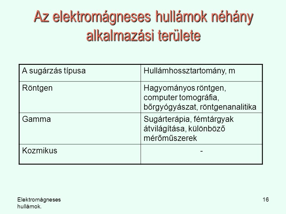 Az elektromágneses hullámok néhány alkalmazási területe