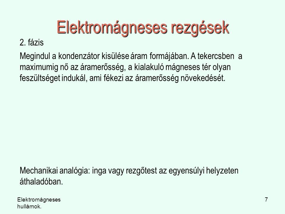 Elektromágneses rezgések