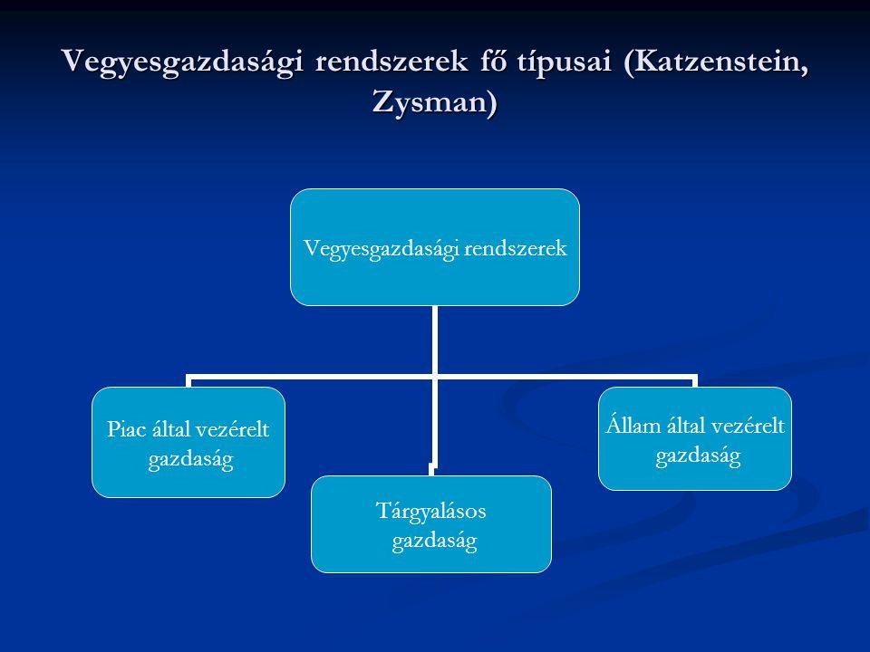 Vegyesgazdasági rendszerek fő típusai (Katzenstein, Zysman)