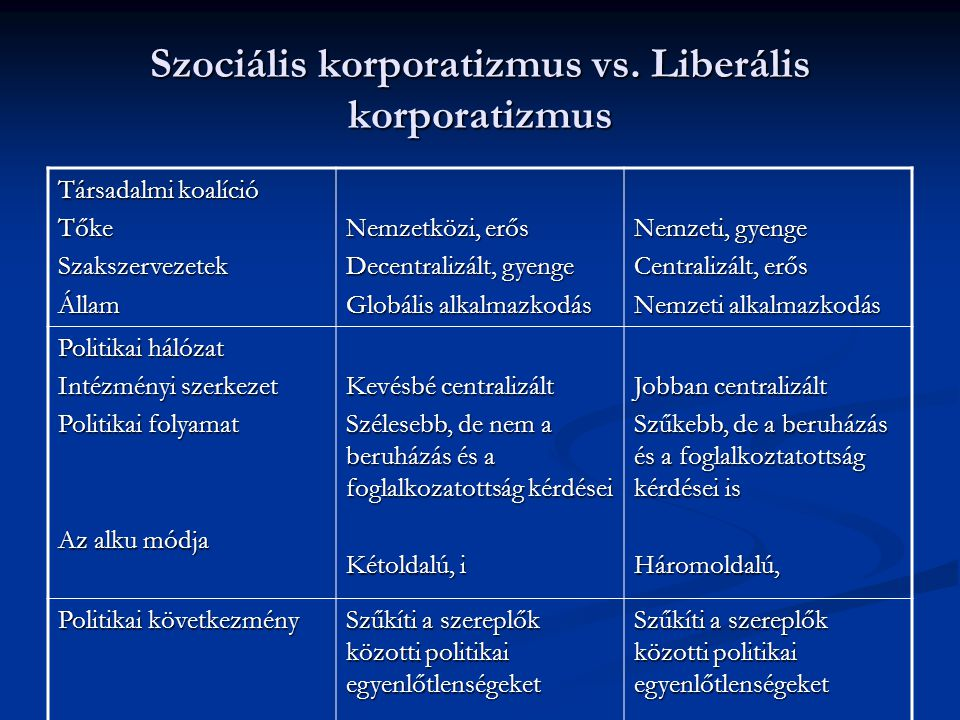 Szociális korporatizmus vs. Liberális korporatizmus