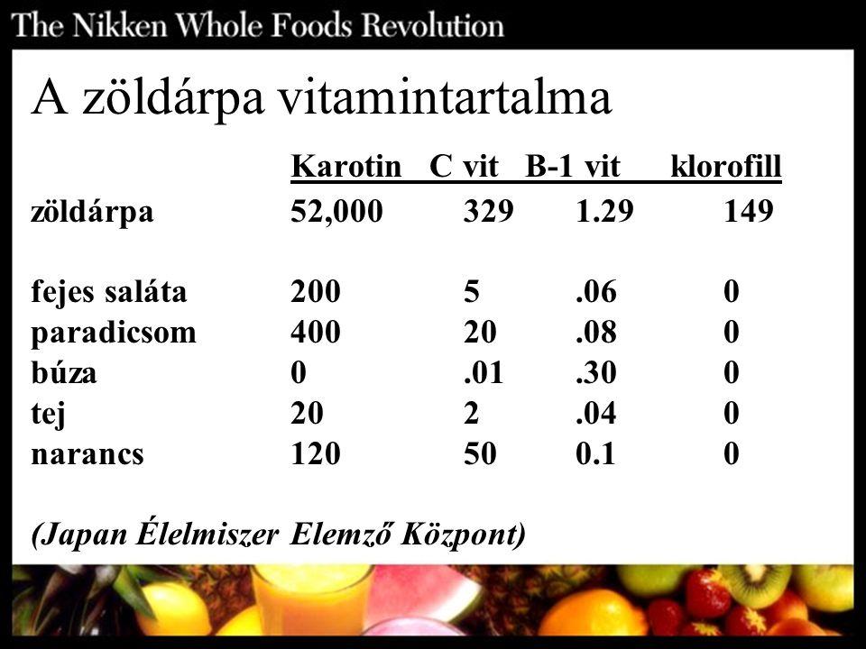 A zöldárpa vitamintartalma. Karotin C vit B-1 vit. klorofill zöldárpa