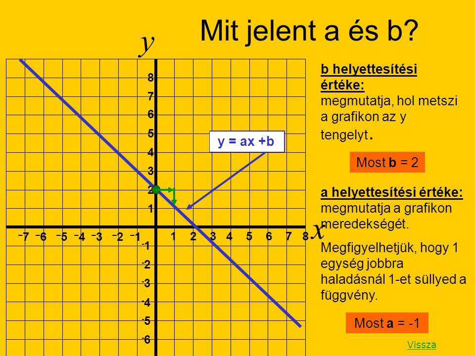 y x Mit jelent a és b b helyettesítési értéke: