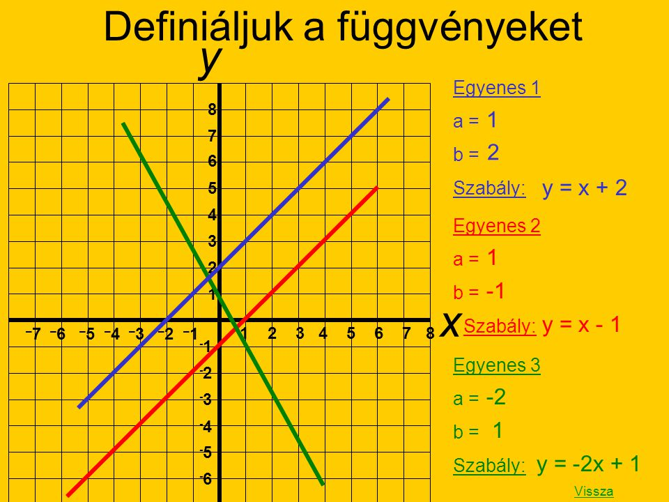 Definiáljuk a függvényeket