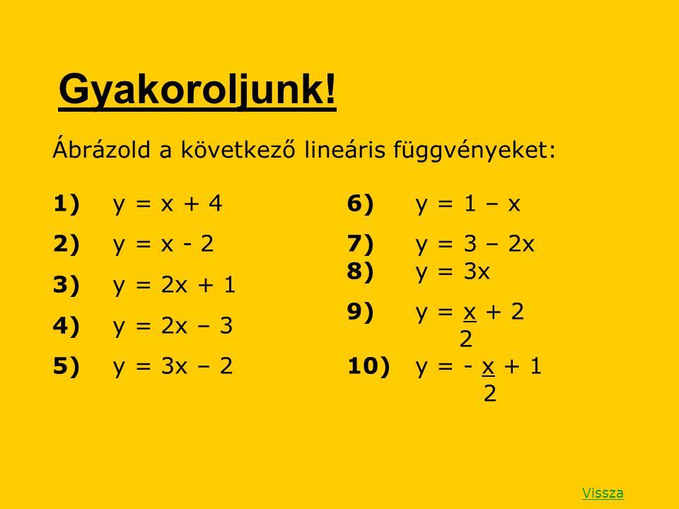 Gyakoroljunk! Ábrázold a következő lineáris függvényeket: 1) y = x + 4