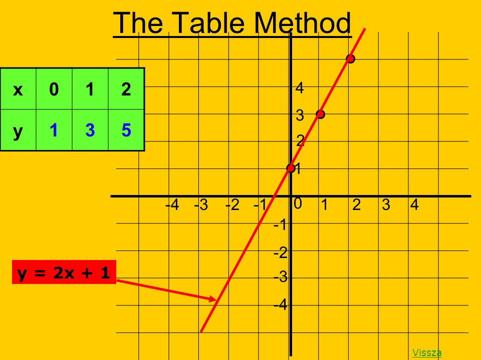 The Table Method x 1 2 y 1 3 5 4 3 2 1 -4 -3 -2 -1 1 2 3 4 -1 -2