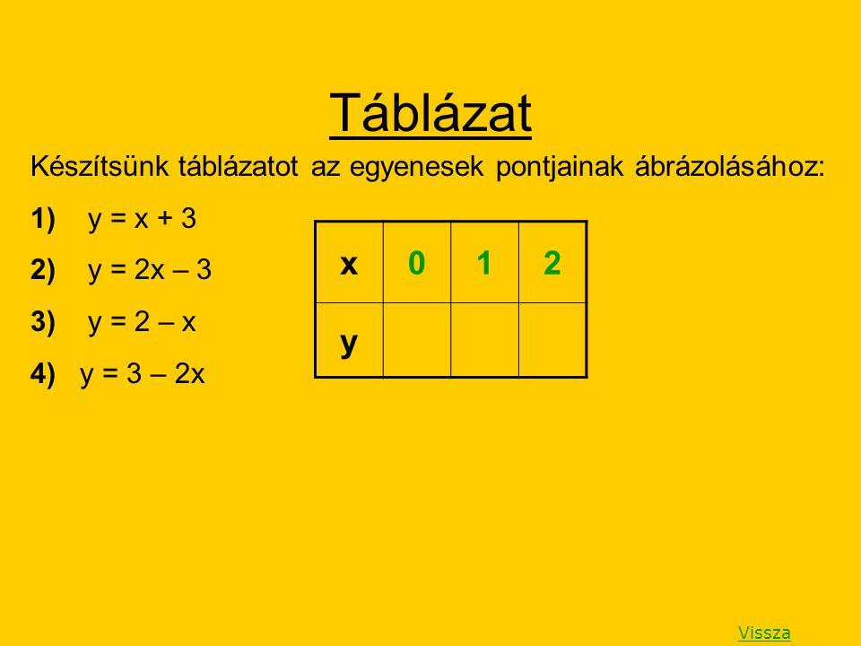 Táblázat Készítsünk táblázatot az egyenesek pontjainak ábrázolásához: 1) y = x + 3. 2) y = 2x – 3.