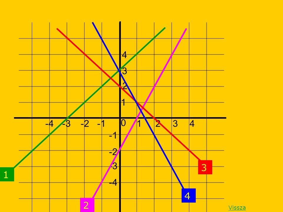 4 3 2 1 -4 -3 -2 -1 1 2 3 4 -1 -2 -3 3 1 -4 4 2 Vissza