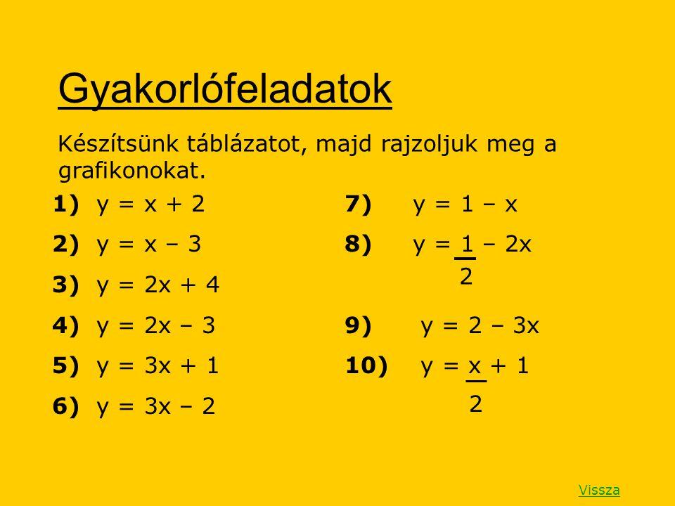 Gyakorlófeladatok Készítsünk táblázatot, majd rajzoljuk meg a grafikonokat. 1) y = x + 2. 2) y = x – 3.