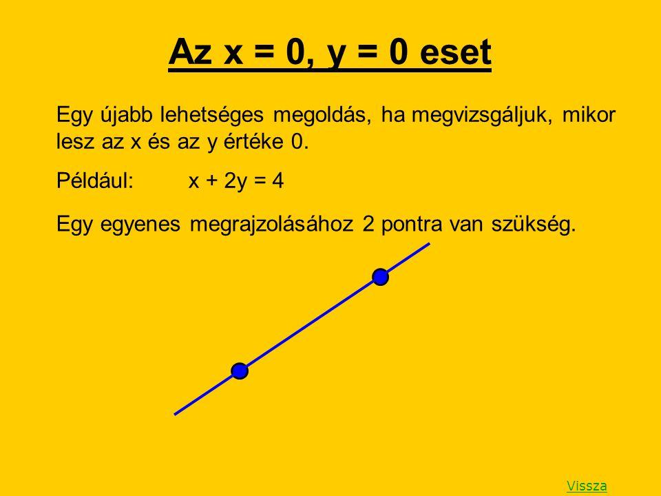 Az x = 0, y = 0 eset Egy újabb lehetséges megoldás, ha megvizsgáljuk, mikor lesz az x és az y értéke 0.