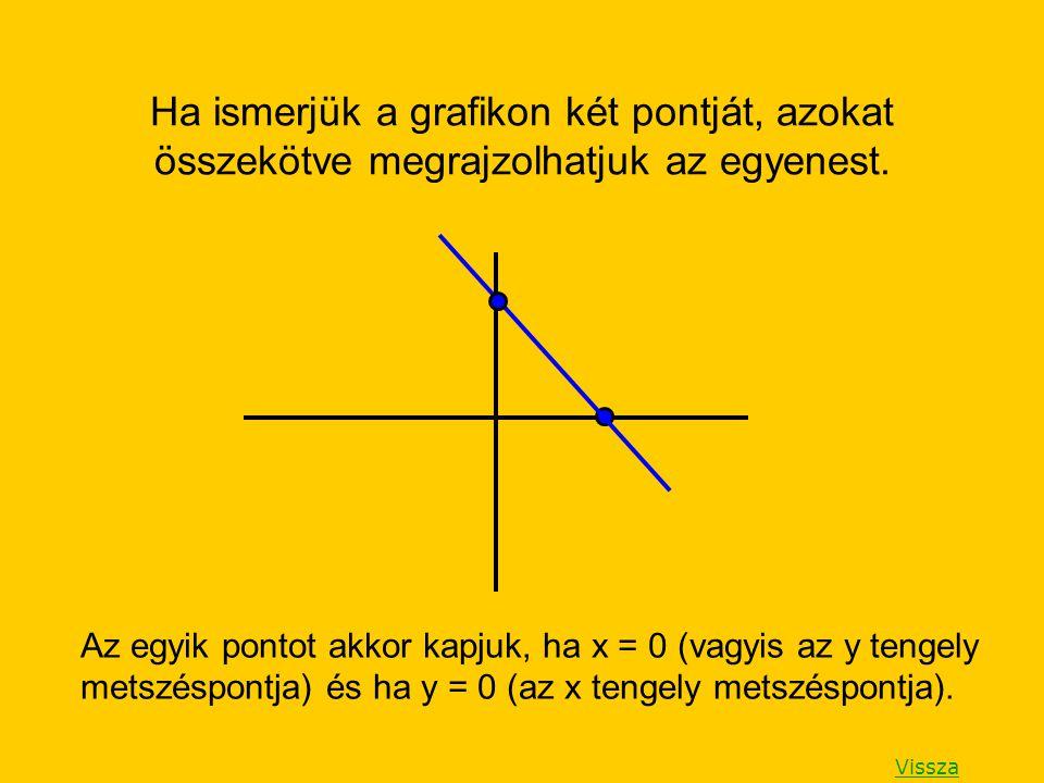 Ha ismerjük a grafikon két pontját, azokat összekötve megrajzolhatjuk az egyenest.