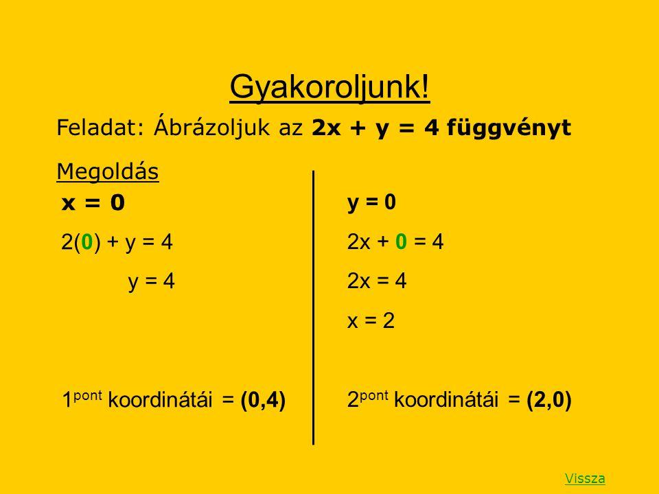 Gyakoroljunk! Feladat: Ábrázoljuk az 2x + y = 4 függvényt Megoldás