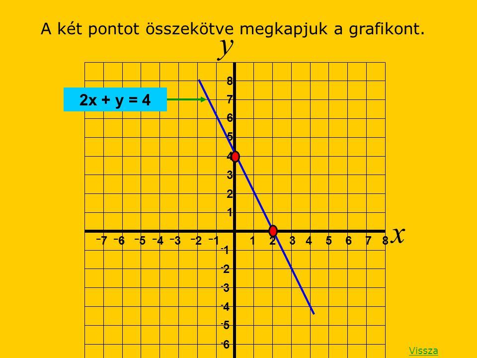 y x A két pontot összekötve megkapjuk a grafikont. 2x + y = 4