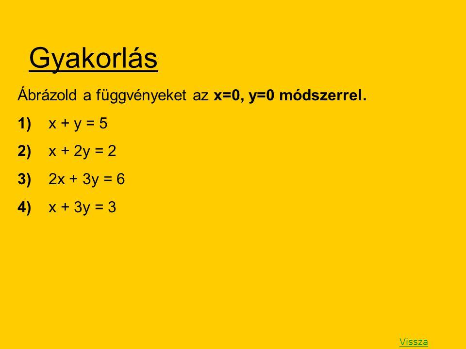 Gyakorlás Ábrázold a függvényeket az x=0, y=0 módszerrel. 1) x + y = 5