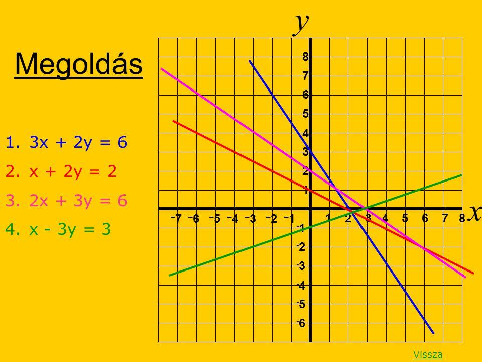 y x Megoldás 3x + 2y = 6 x + 2y = 2 2x + 3y = 6 x - 3y = 3 8 7 6 5 4 3