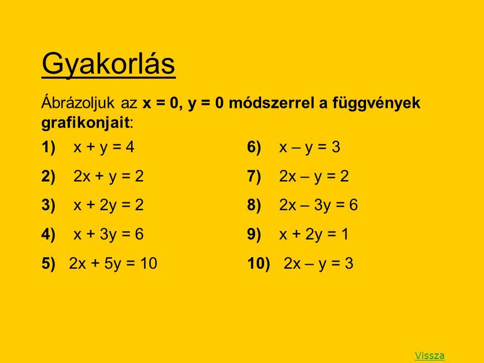 Gyakorlás Ábrázoljuk az x = 0, y = 0 módszerrel a függvények grafikonjait: 1) x + y = 4. 2) 2x + y = 2.