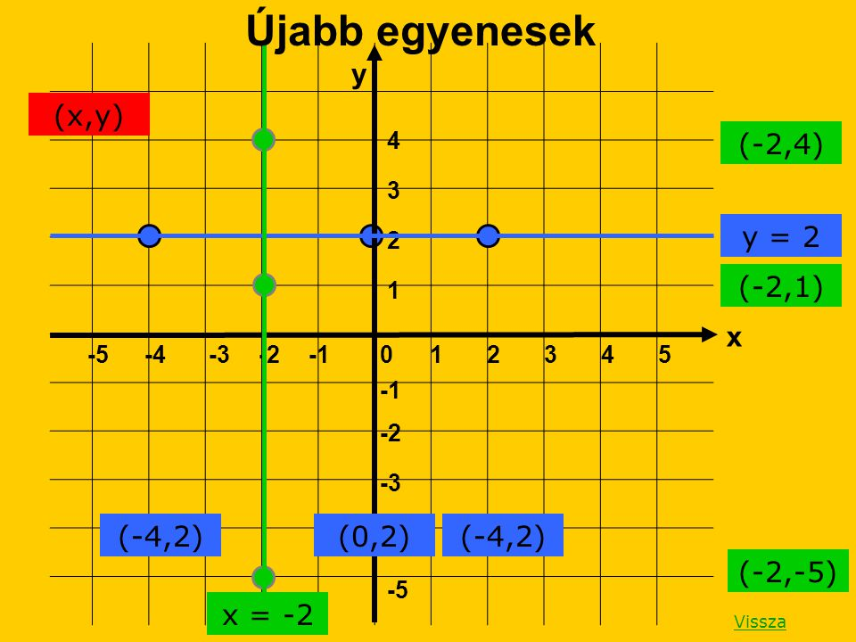 Újabb egyenesek y (x,y) (-2,4) y = 2 (-2,1) x (-4,2) (0,2) (-4,2)
