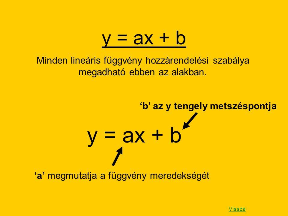 y = ax + b Minden lineáris függvény hozzárendelési szabálya megadható ebben az alakban. 'b' az y tengely metszéspontja.