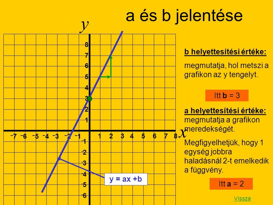 y x a és b jelentése b helyettesítési értéke: