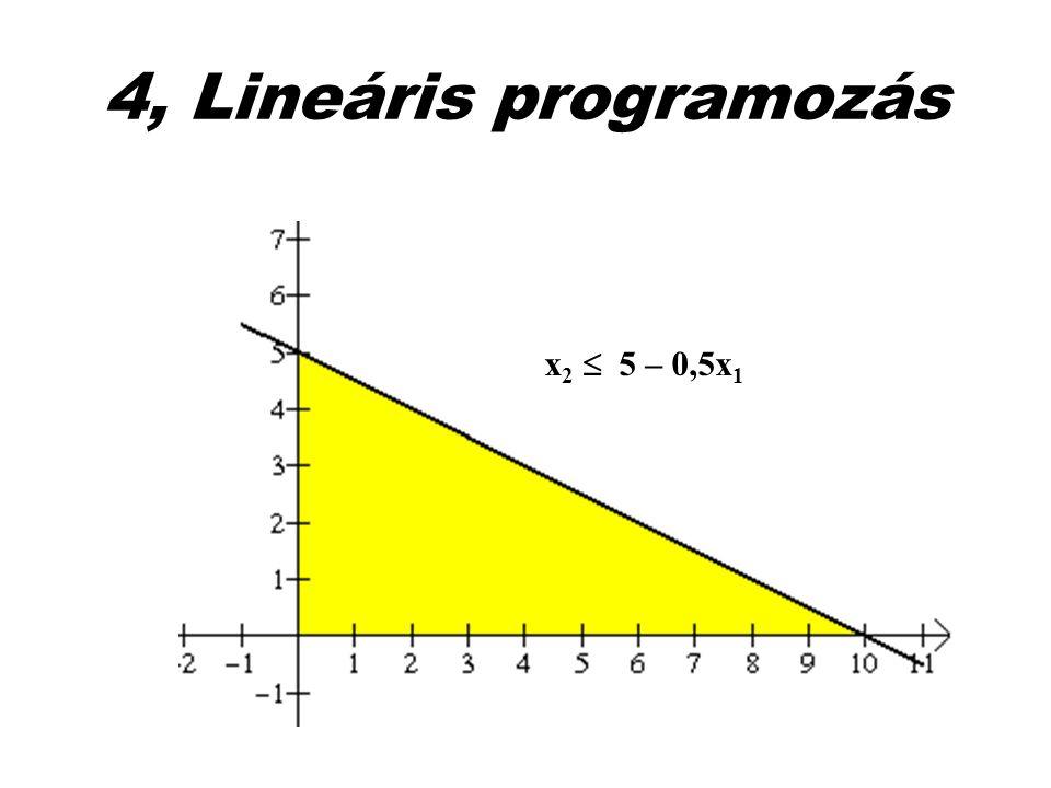 4, Lineáris programozás x2  5 – 0,5x1