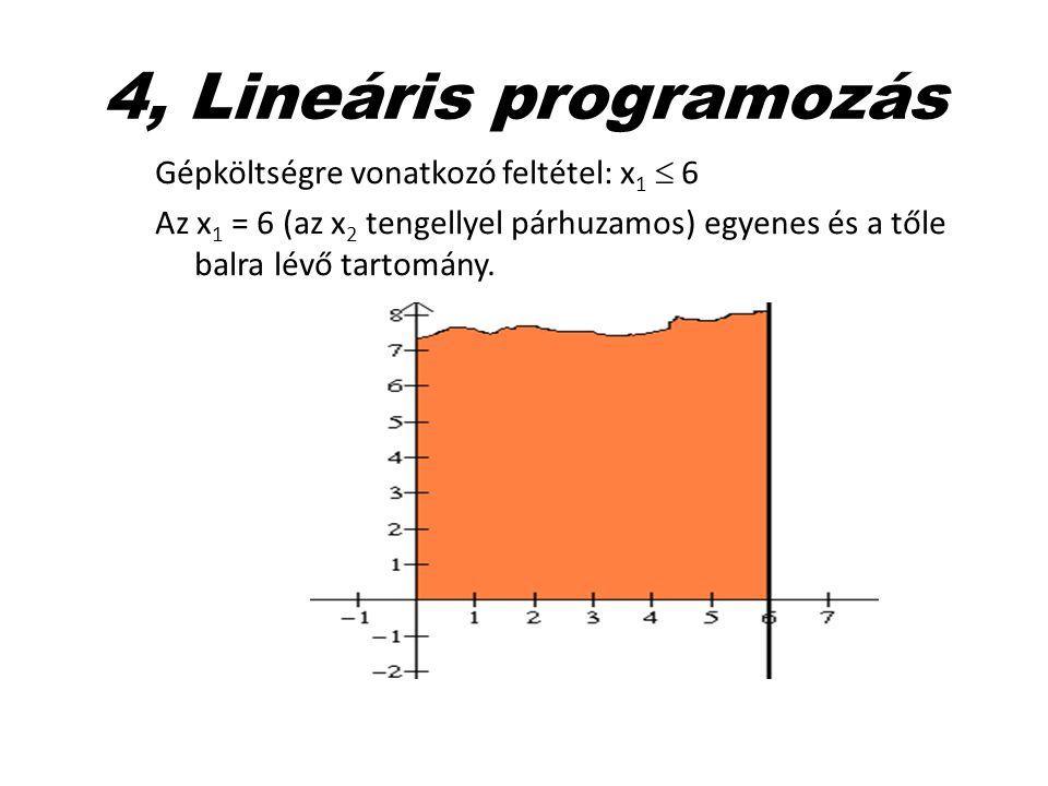 4, Lineáris programozás Gépköltségre vonatkozó feltétel: x1  6