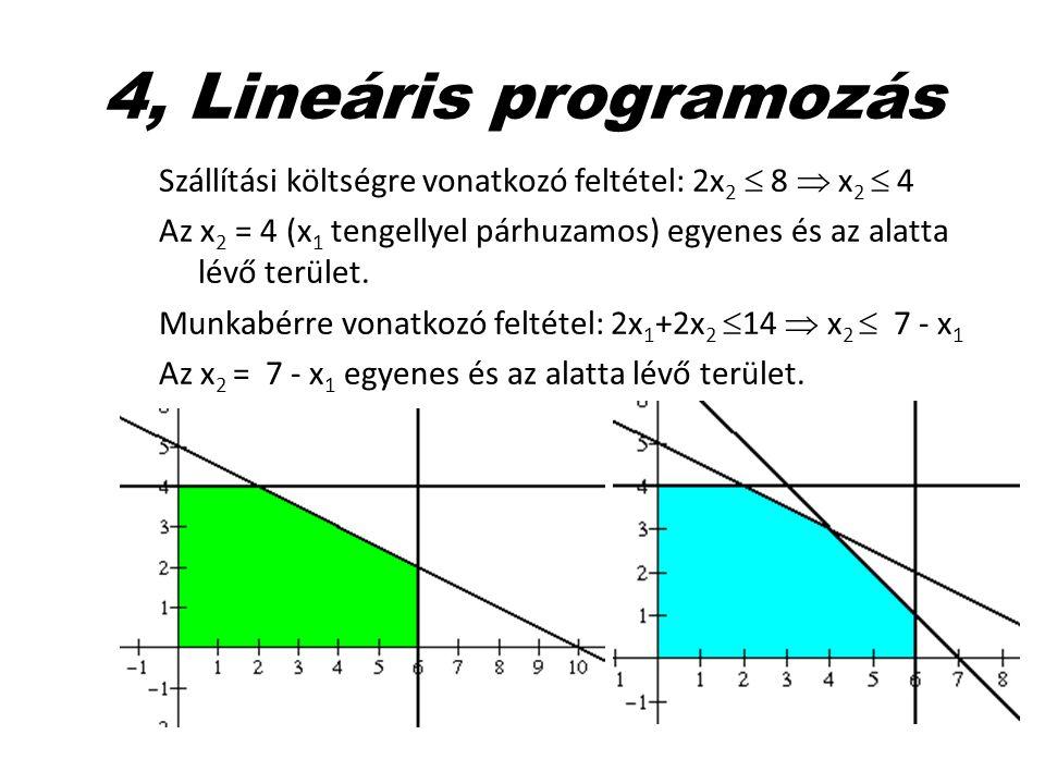 4, Lineáris programozás Szállítási költségre vonatkozó feltétel: 2x2  8  x2  4.