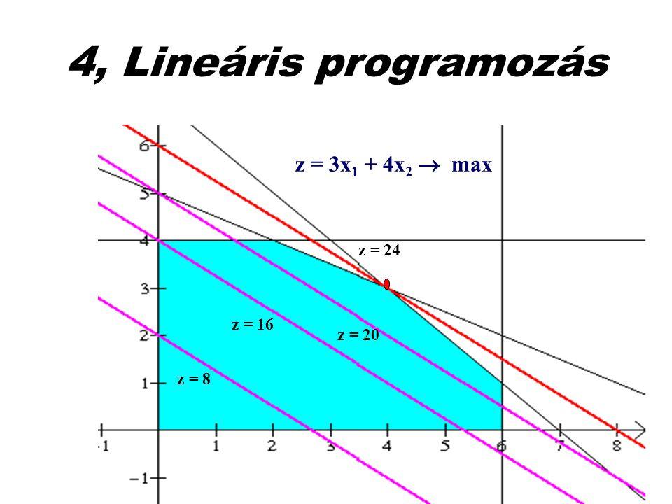 4, Lineáris programozás z = 3x1 + 4x2  max z = 24 z = 16 z = 20 z = 8