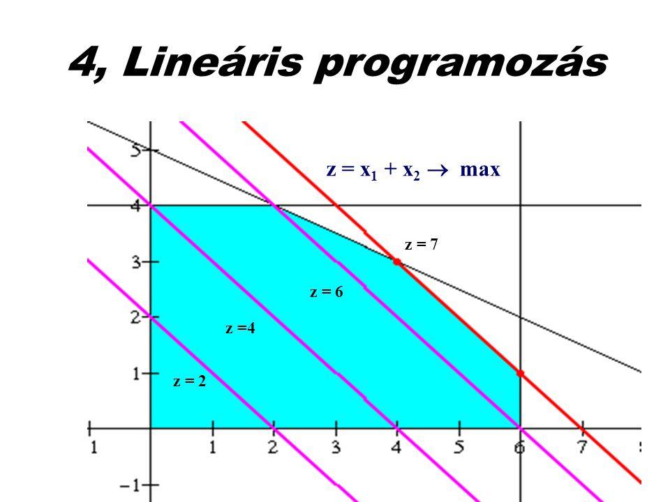 4, Lineáris programozás z = x1 + x2  max z = 7 z = 6 z =4 z = 2