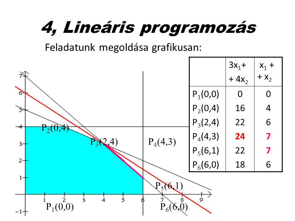 4, Lineáris programozás Feladatunk megoldása grafikusan: 3x1+ + 4x2