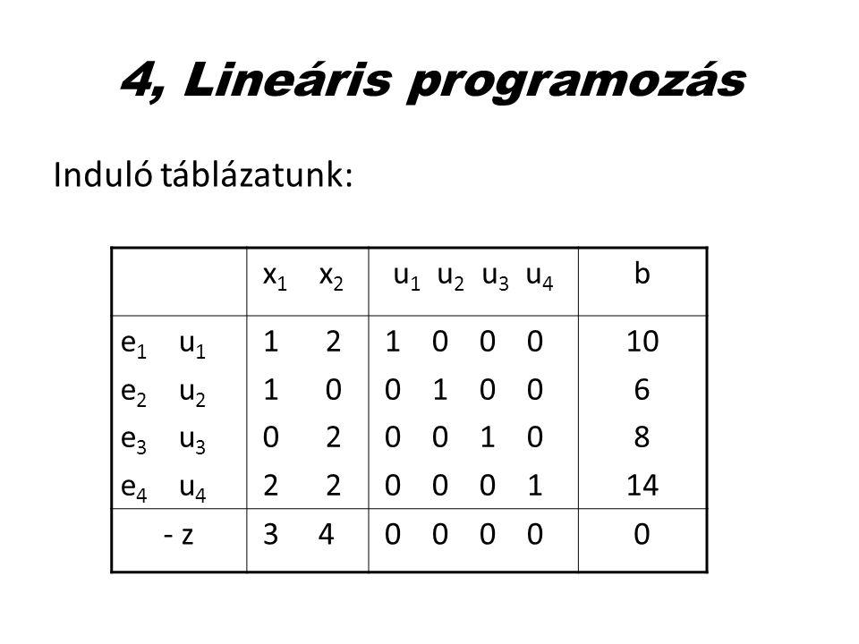 4, Lineáris programozás Induló táblázatunk: x1 x2 u1 u2 u3 u4 b e1 u1