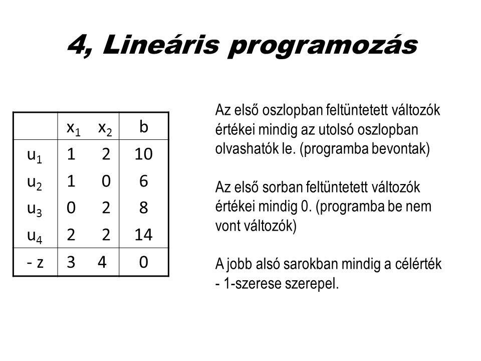 4, Lineáris programozás x1 x2 b u1 u2 u3 u4 1 2 1 0 0 2 2 2 10 6 8 14