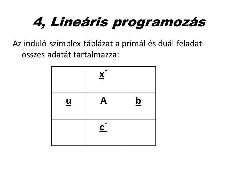 4, Lineáris programozás x* u A b c*
