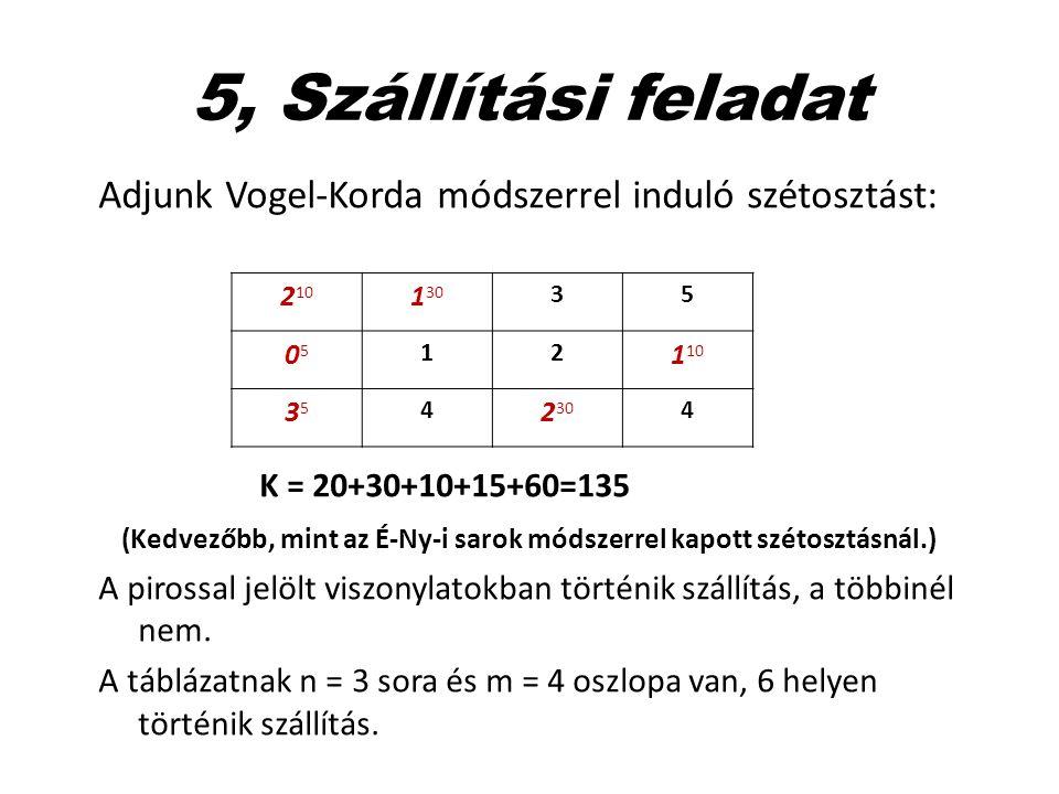 5, Szállítási feladat Adjunk Vogel-Korda módszerrel induló szétosztást: K = 20+30+10+15+60=135.