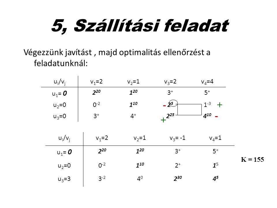 5, Szállítási feladat Végezzünk javítást , majd optimalitás ellenőrzést a feladatunknál: ui/vj. v1=2.