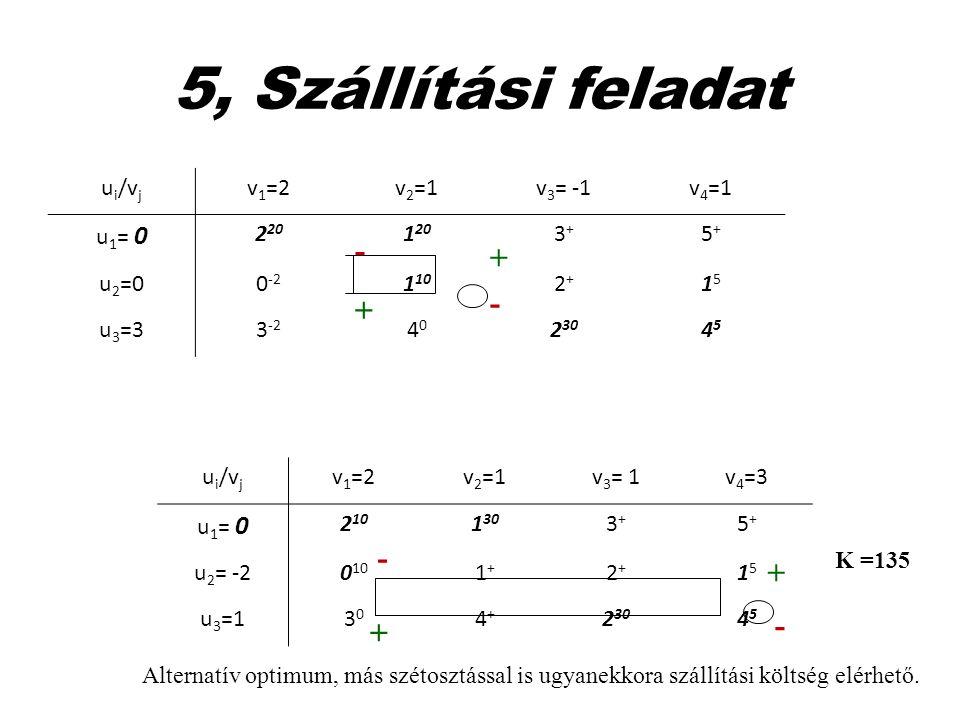 5, Szállítási feladat - + - + ui/vj v1=2 v2=1 v3= -1 v4=1 u1= 0 220