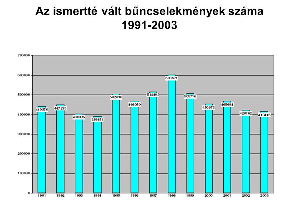 Az ismertté vált bűncselekmények száma 1991-2003