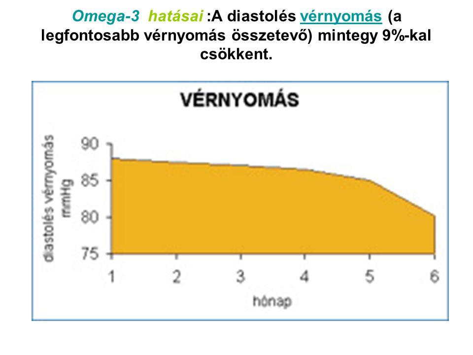 Omega-3 hatásai :A diastolés vérnyomás (a legfontosabb vérnyomás összetevő) mintegy 9%-kal csökkent.