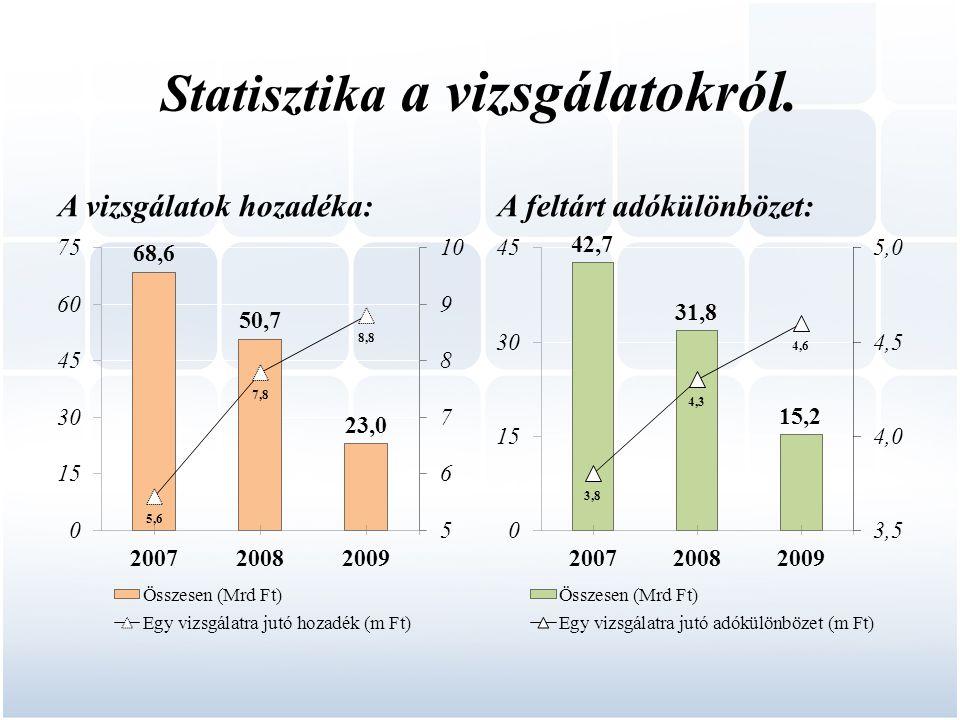 Statisztika a vizsgálatokról.