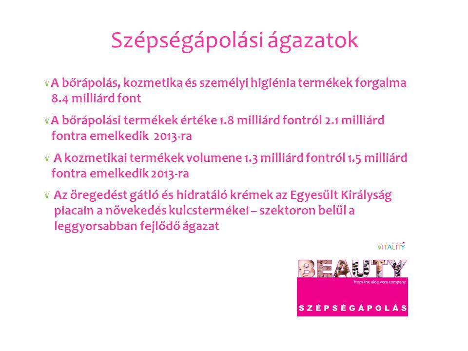 Szépségápolási ágazatok