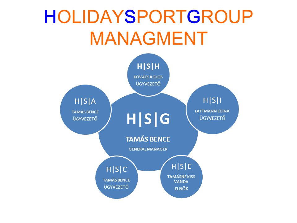 HOLIDAYSPORTGROUP MANAGMENT