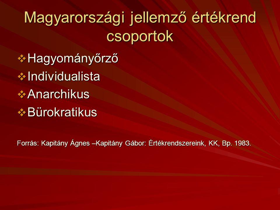 Magyarországi jellemző értékrend csoportok