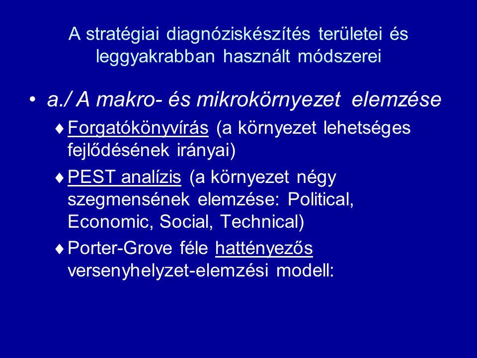 a./ A makro- és mikrokörnyezet elemzése