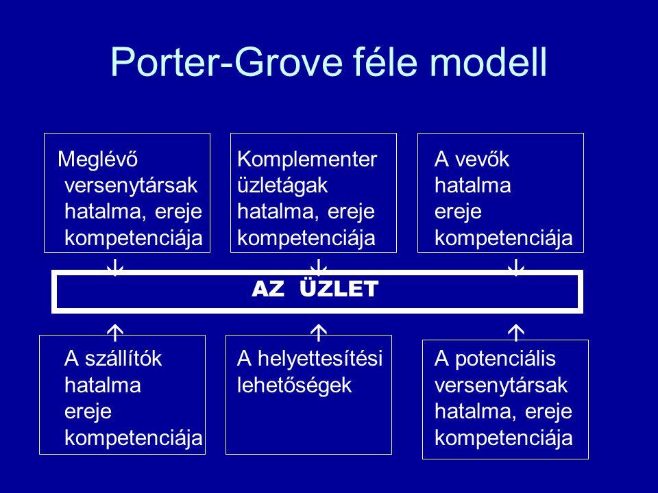 Porter-Grove féle modell