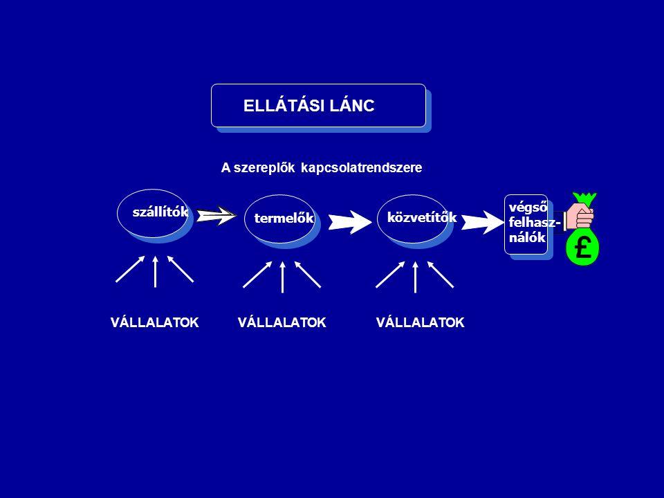 ELLÁTÁSI LÁNC A szereplők kapcsolatrendszere végső felhasz- nálók