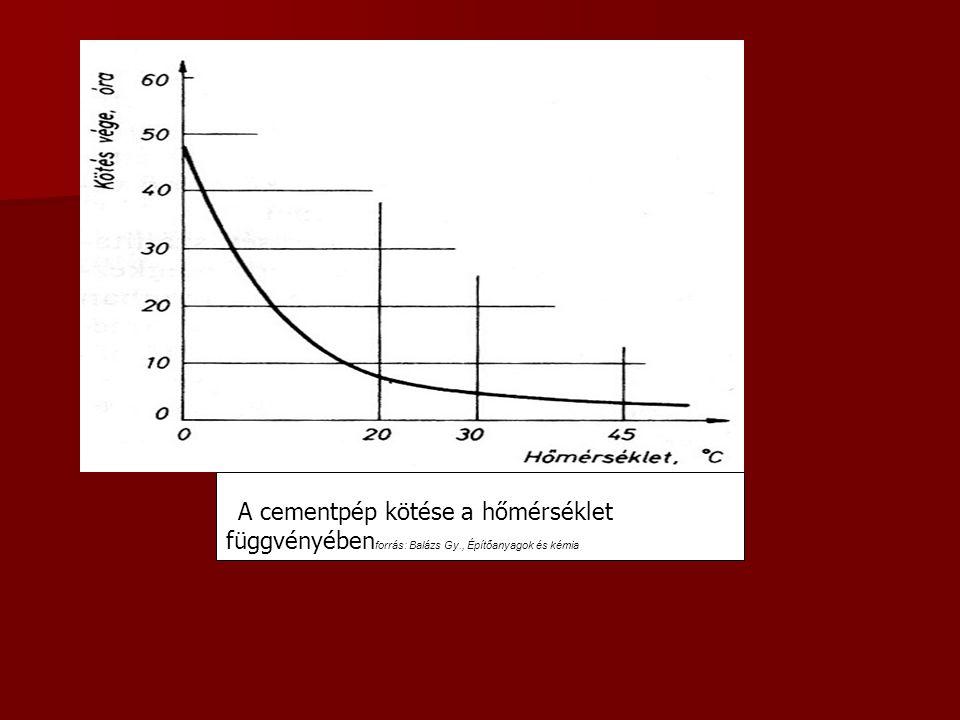 A A cementpép kötése a hőmérséklet függvényébenforrás: Balázs Gy